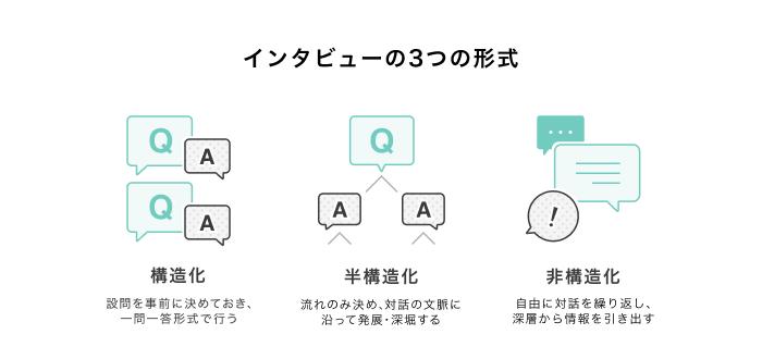 インタビューの3つの形式